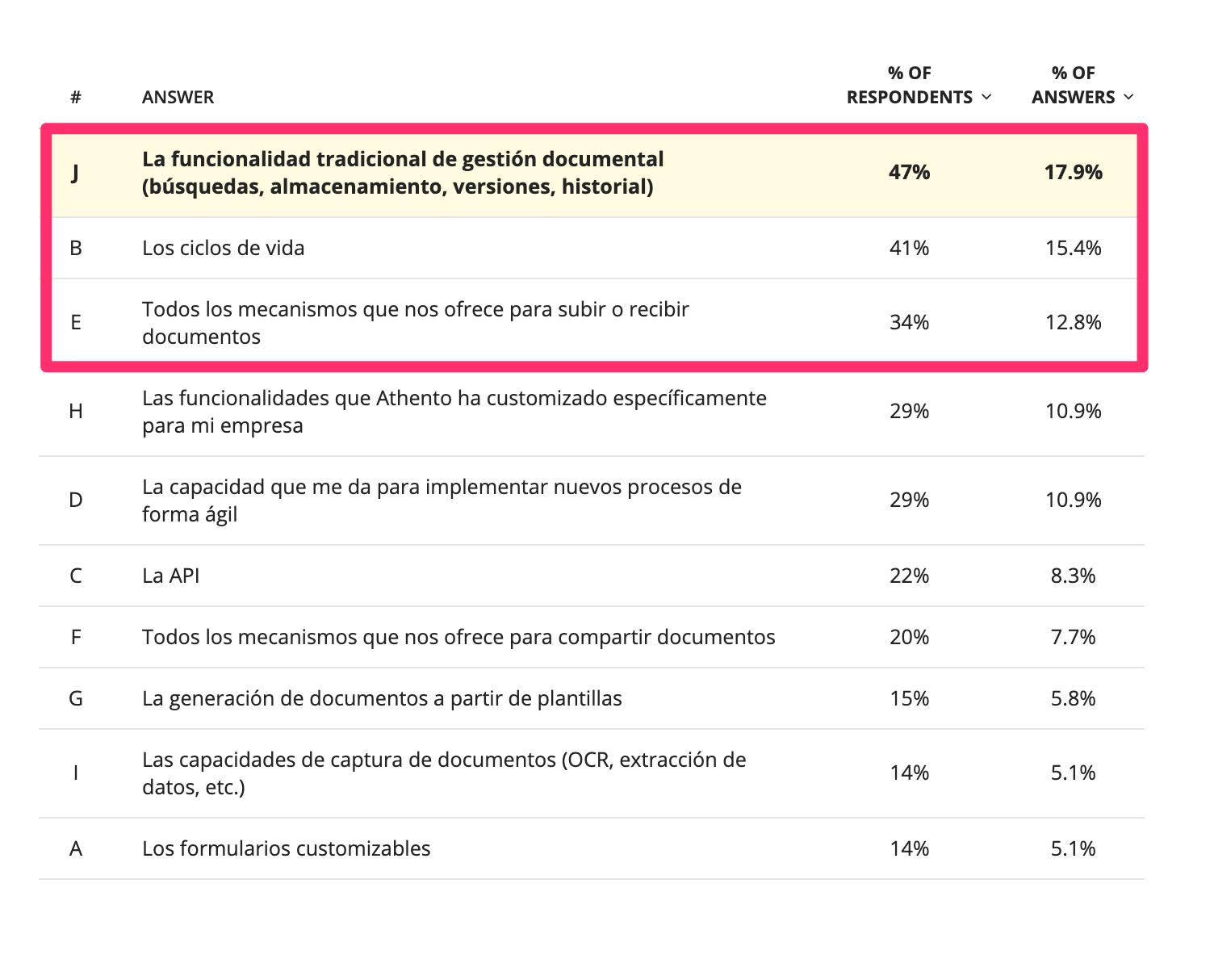 top 3 respuestas funcionalidades gestion documental